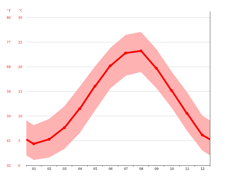 Temperature graph, Bartın