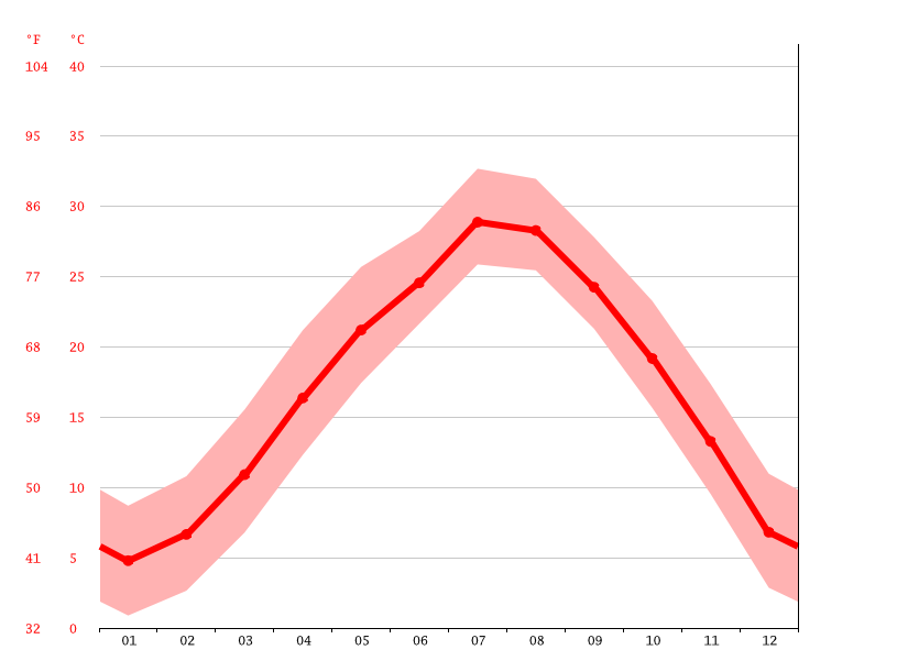 Temperature graph, Tongxiang