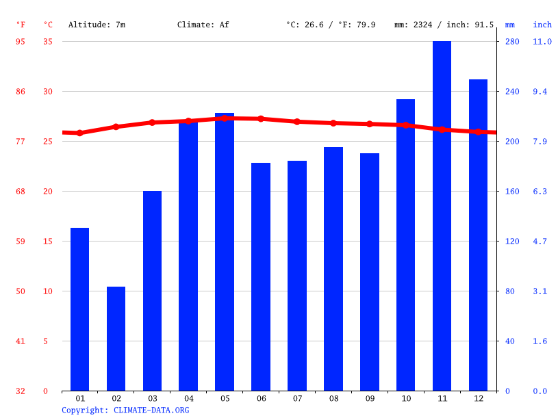 Climate graph // Weather by Month, Muar