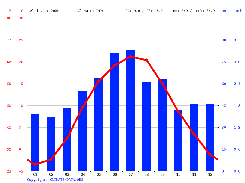 Climate graph // Weather by Month, Капустинці