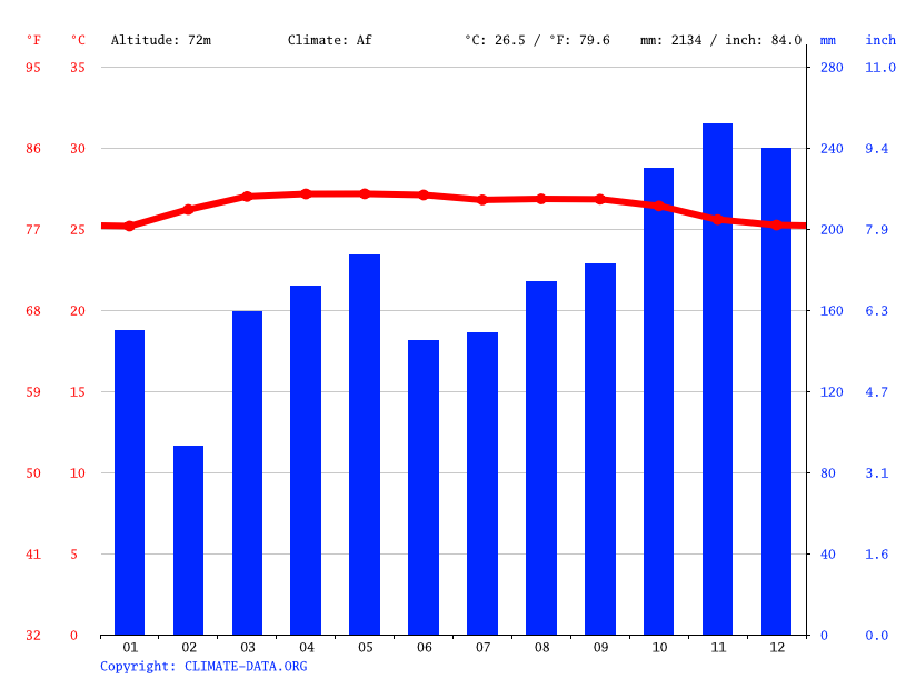 Climate graph // Weather by Month, Jerantut