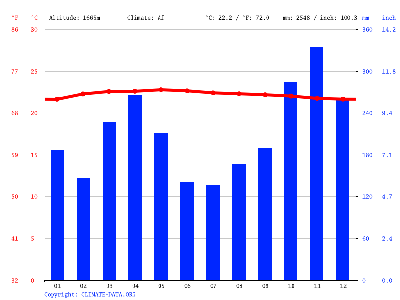 Climate graph // Weather by Month, Genting Highlands