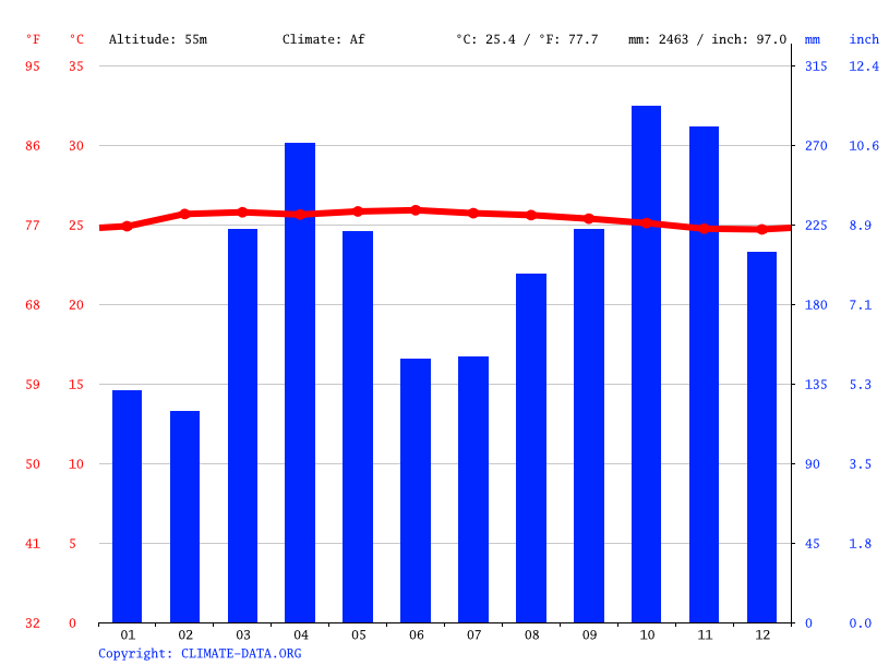 Climate graph // Weather by Month, Tanjung Malim