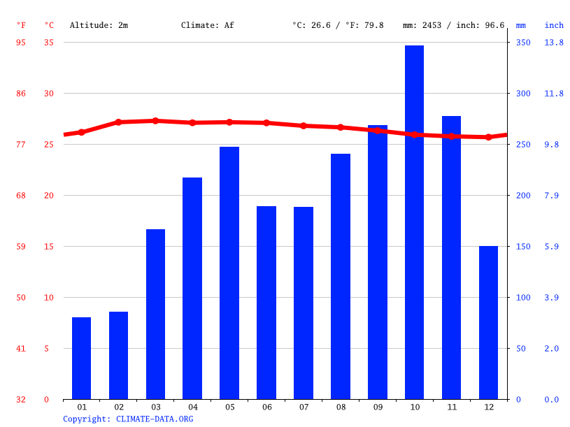Climate graph // Weather by Month, Yan