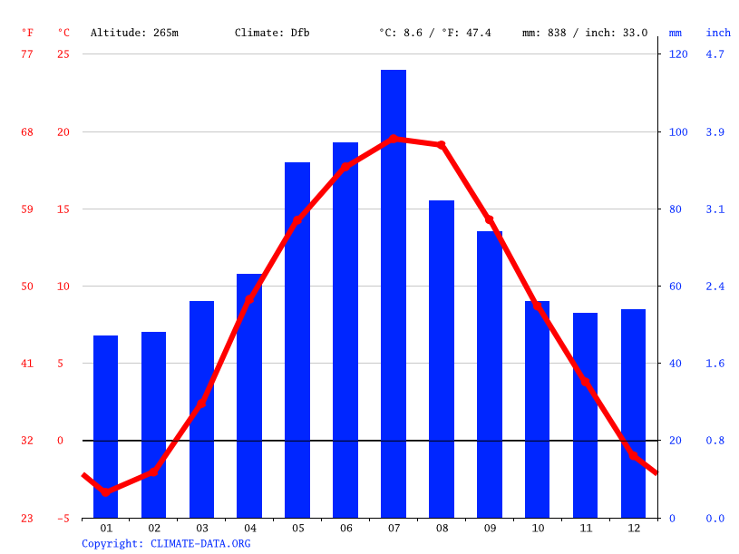 Climate graph // Weather by Month, Voroniv