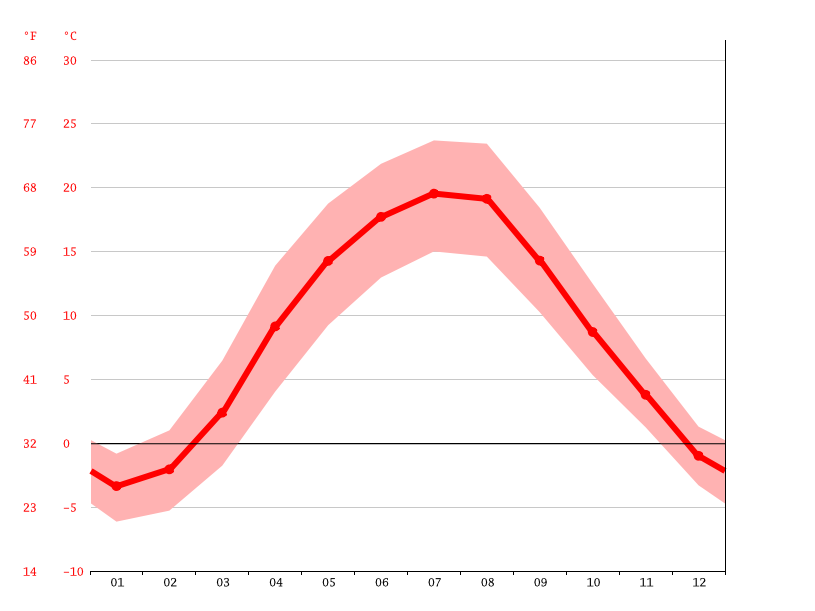average temperature, Voroniv