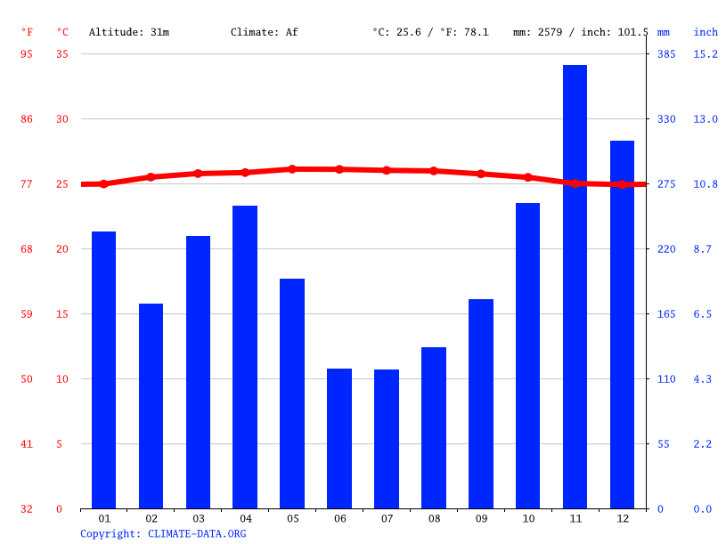 Climate graph // Weather by Month, Rawang