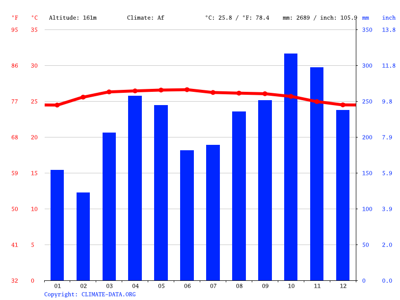 Climate graph // Weather by Month, Raub