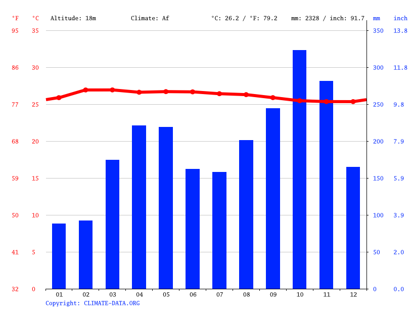 Climate graph // Weather by Month, Gurun