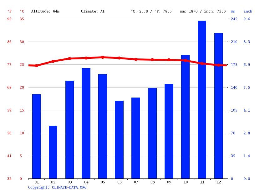 Climograph // Weather by Month, Bahau