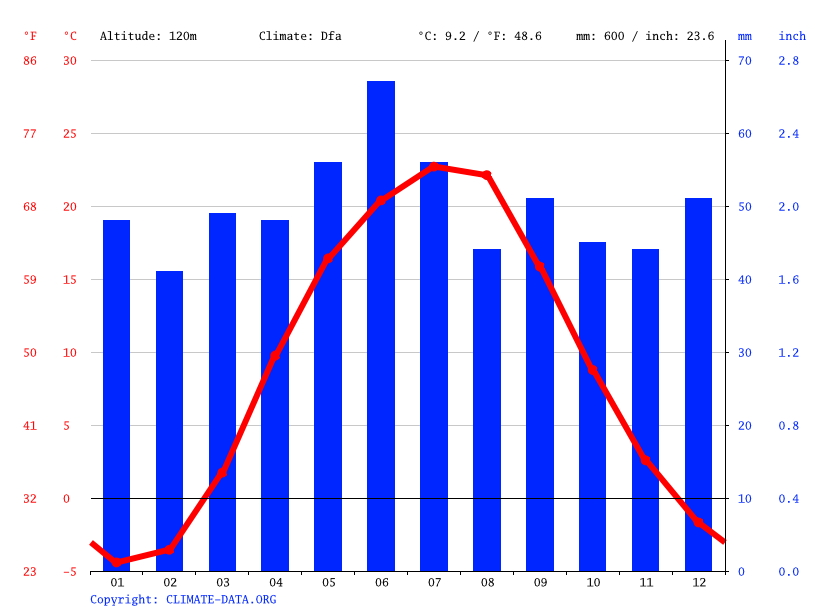 Climate graph // Weather by Month, Shebelynka