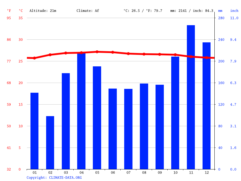 Climate graph // Weather by Month, Jasin