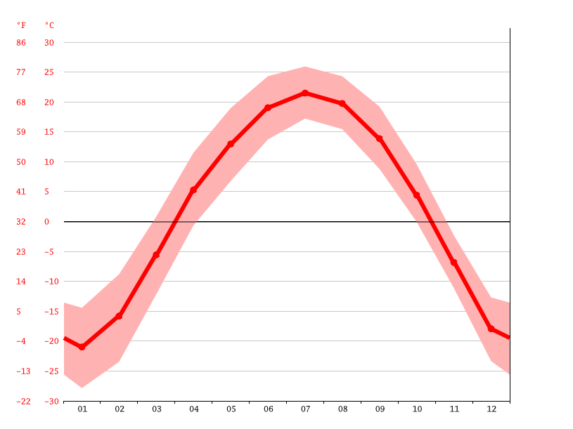 Temperature graph, Tieli