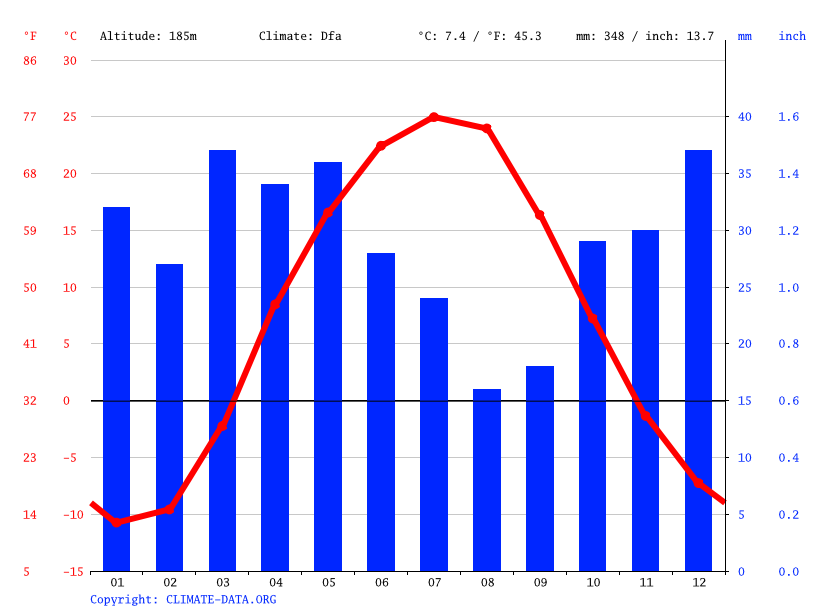 Climate graph // Weather by Month, Shubarkuduk