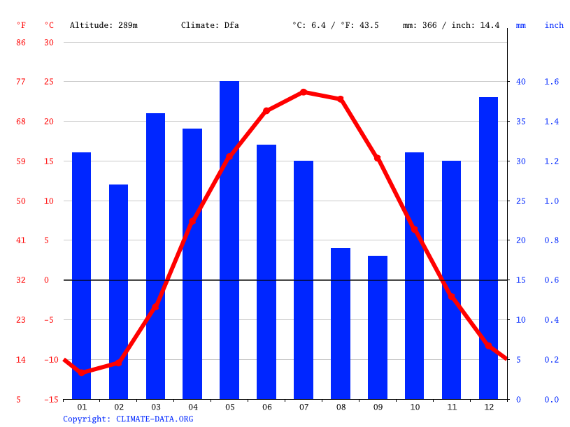 Climate graph // Weather by Month, Кандыагаш