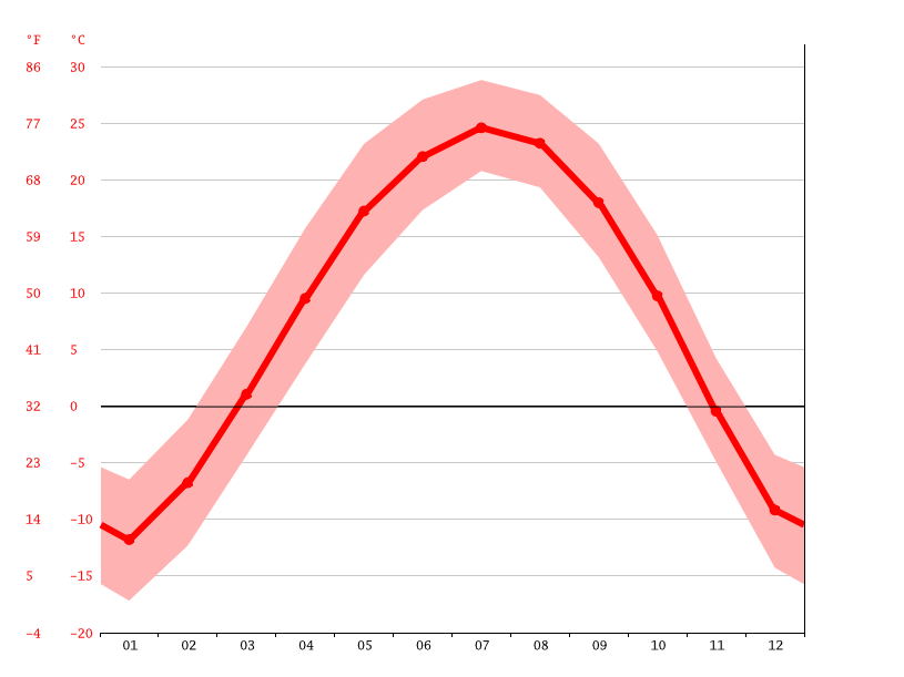 Temperature graph, Tieling