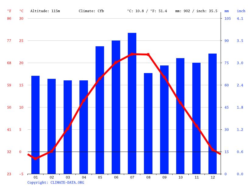 Climate graph, Berehove