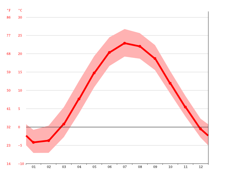 Temperature graph, Chatham