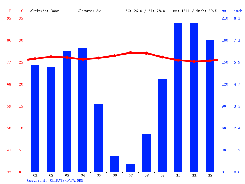 Climate graph // Weather by Month, Bulungu
