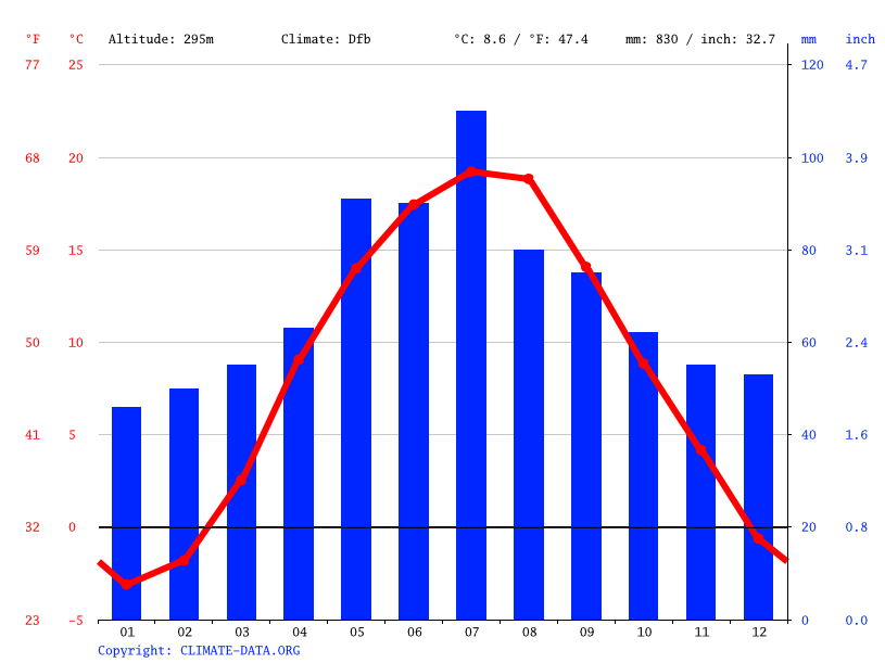 Climate graph // Weather by Month, Khatky