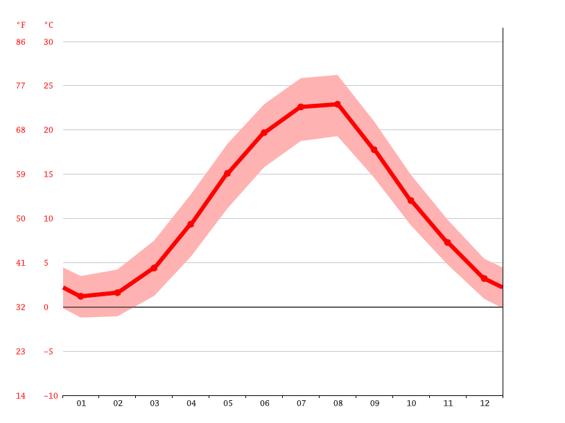 Temperature graph, Alushta