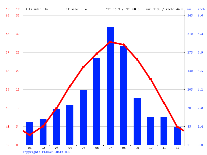 Climate graph // Weather by Month, Tianchang