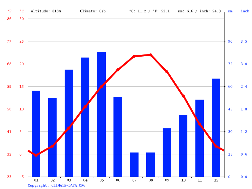 Climate graph, Çorum