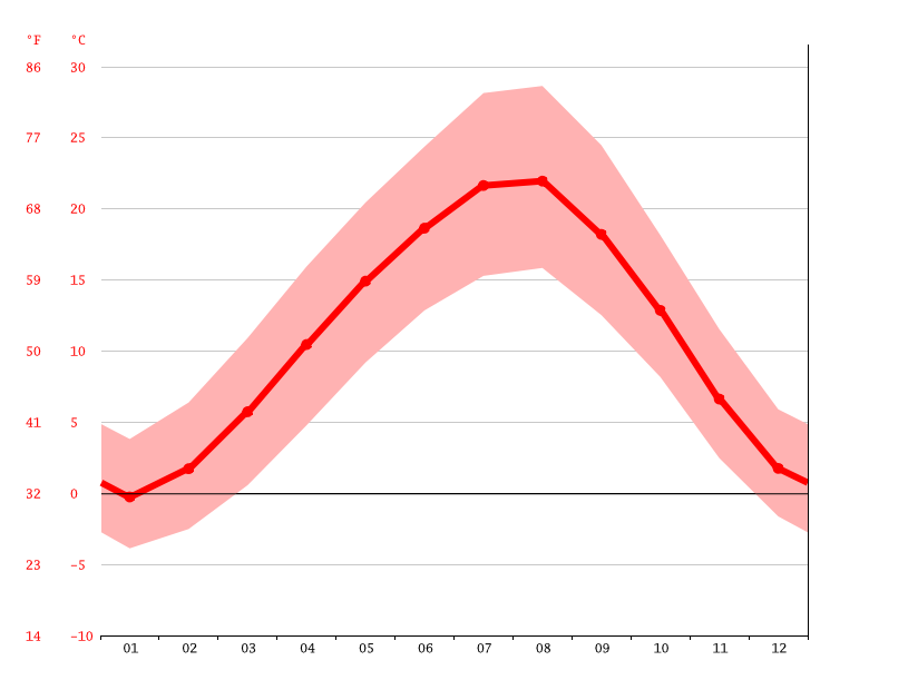Temperature graph, Çorum