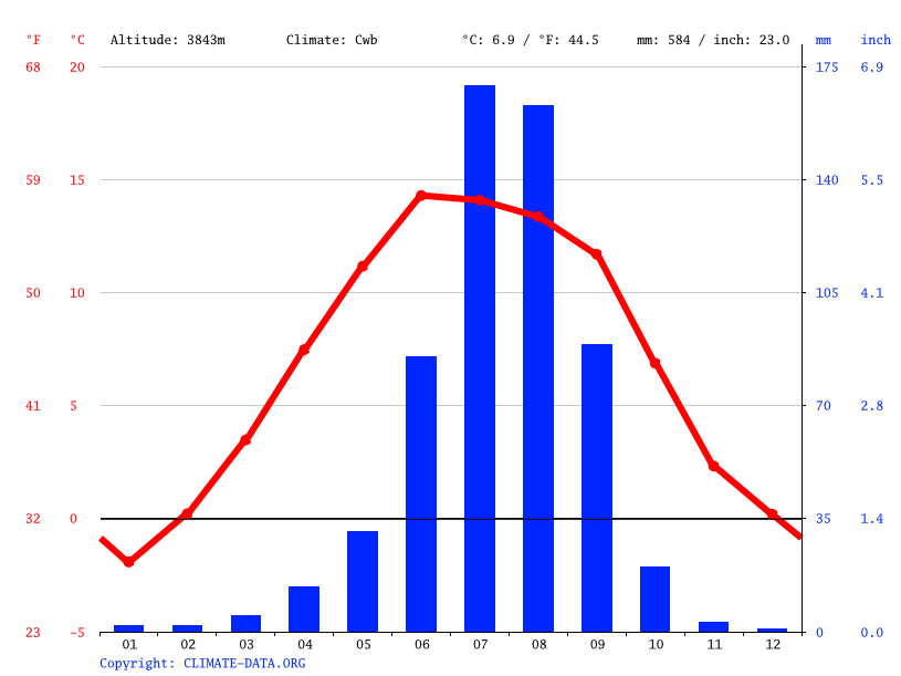 Climate graph // Weather by Month, Shigatse