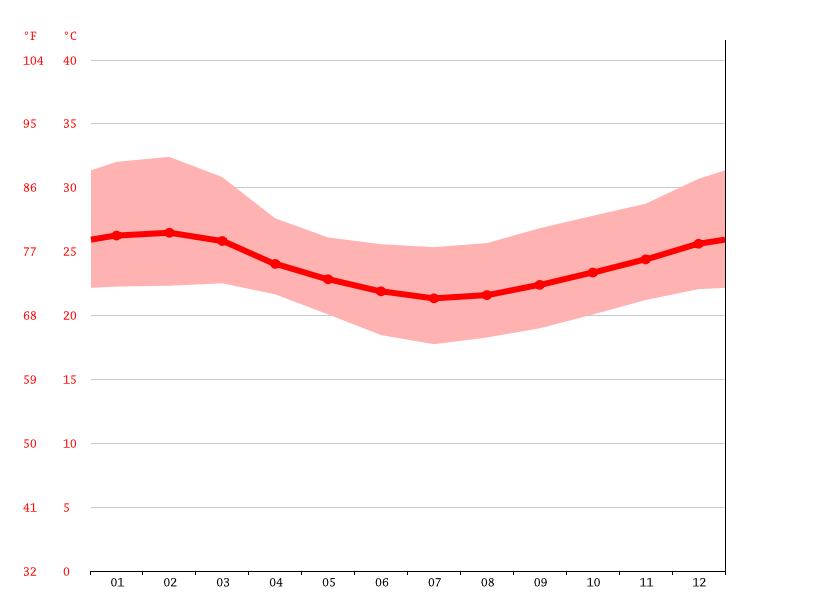 Temperature graph, Korogwe