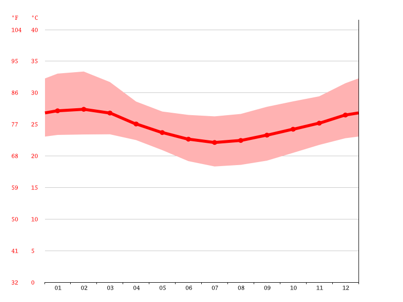 Temperature graph, Muheza