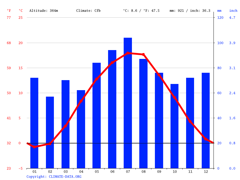 Climate graph // Weather by Month, Plauen