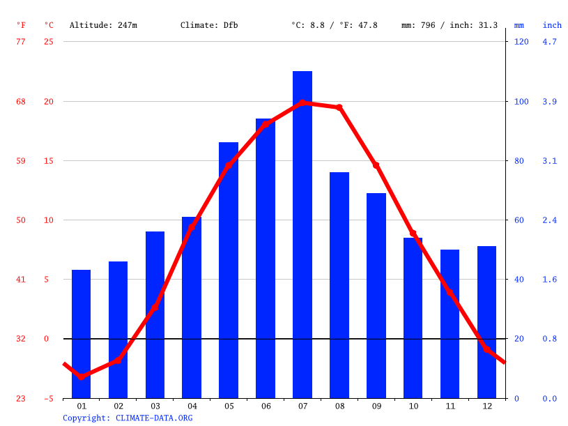 Climate graph // Weather by Month, Korostovychi