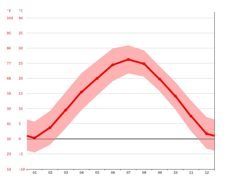 Temperature graph, Xianyang