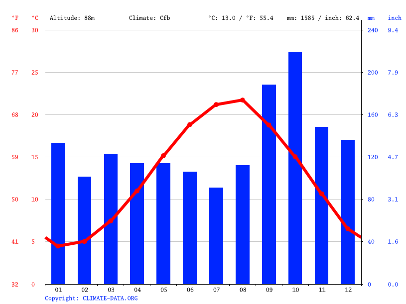Climate graph // Weather by Month, Giresun