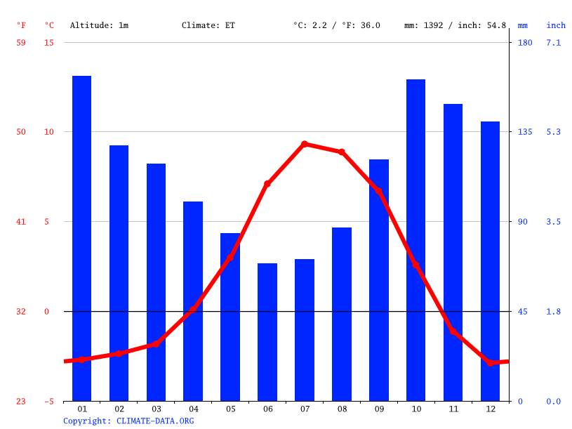 Climate graph // Weather by Month, Neskaupstaður