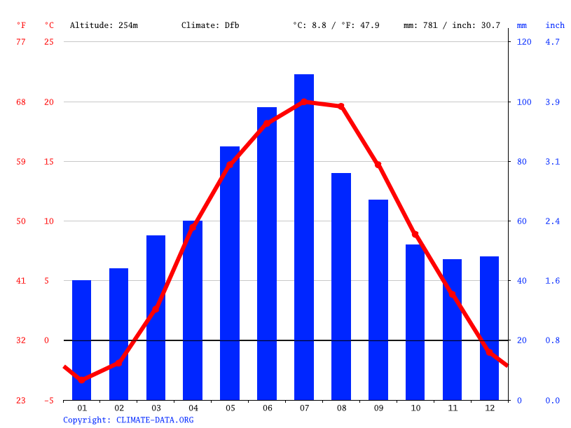 Climate graph // Weather by Month, Kremydiv