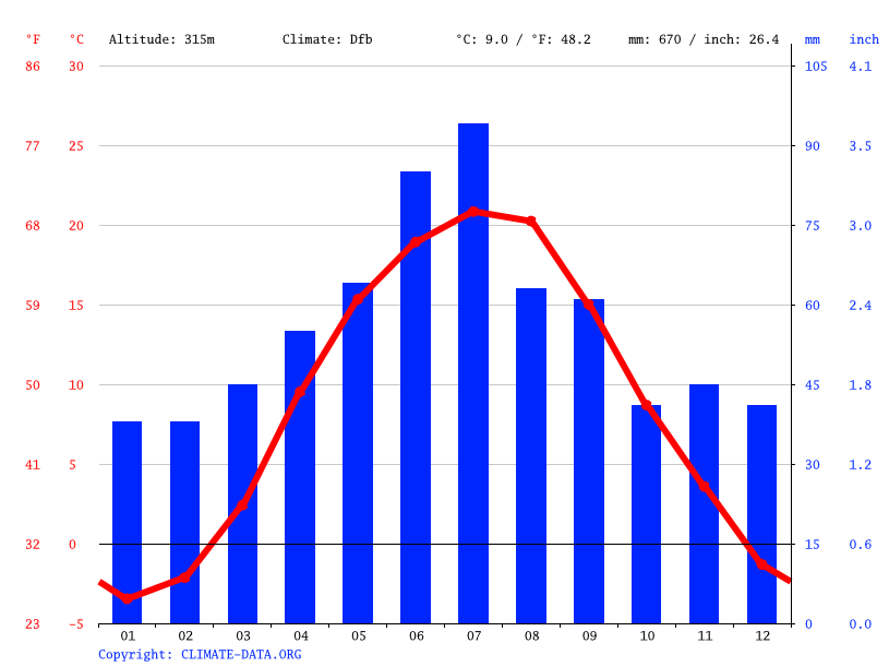 Climate graph // Weather by Month, Brailiv