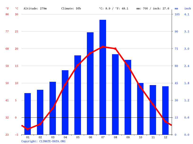 Climate graph // Weather by Month, Shmankivtsi