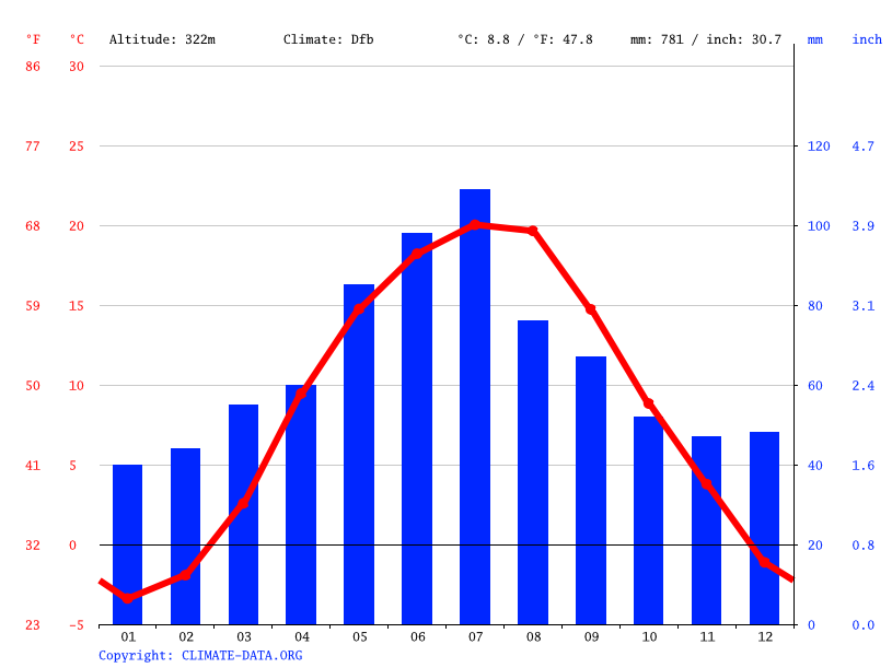 Climate graph // Weather by Month, Vilne