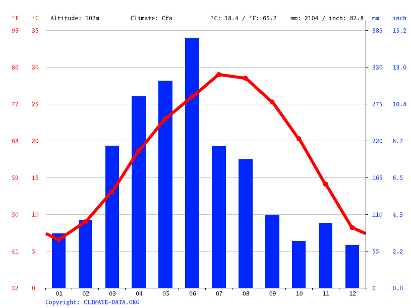 Climate graph // Weather by Month, Yichun