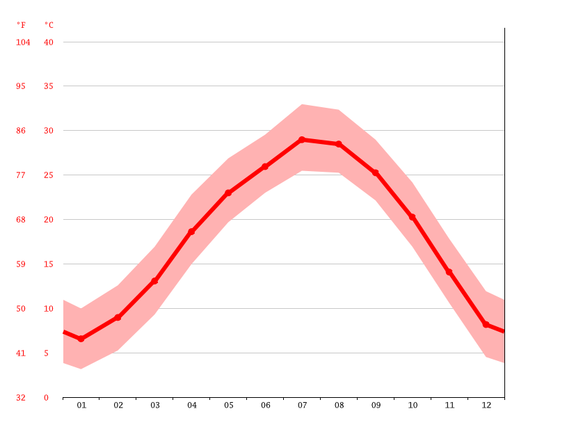 Temperature graph, Yichun
