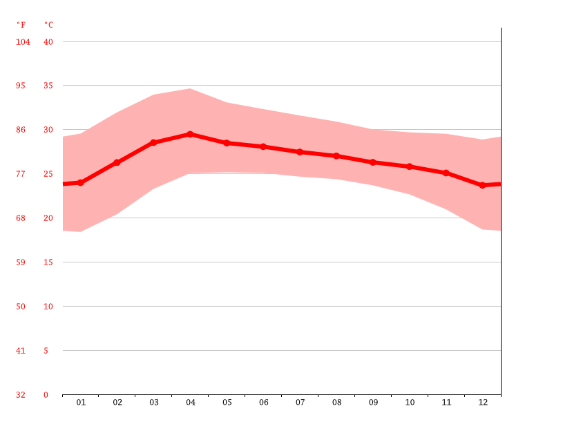Temperature graph, Buri Ram