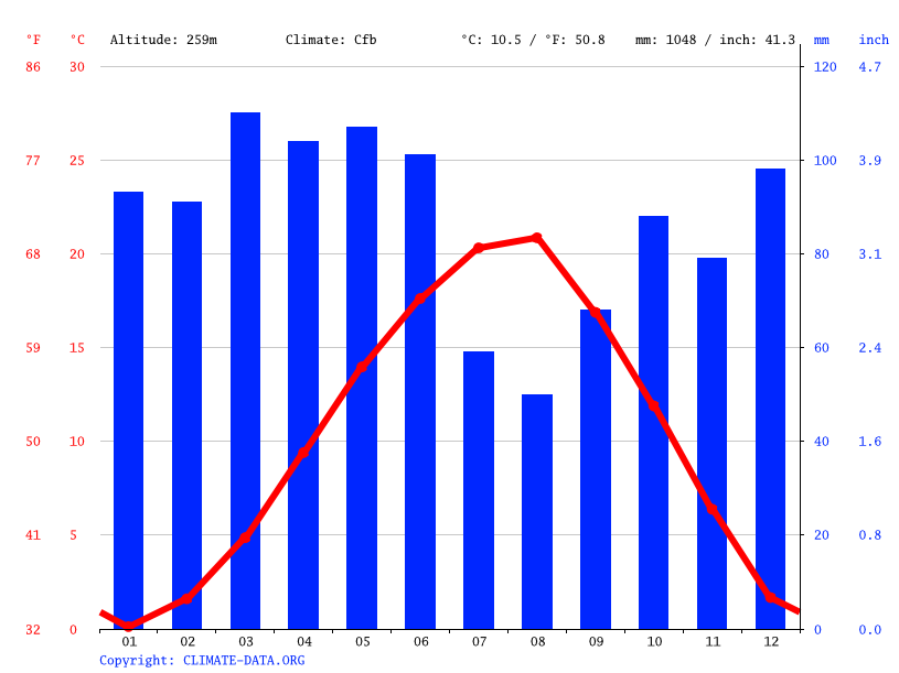 Climate graph // Weather by Month, Karabük