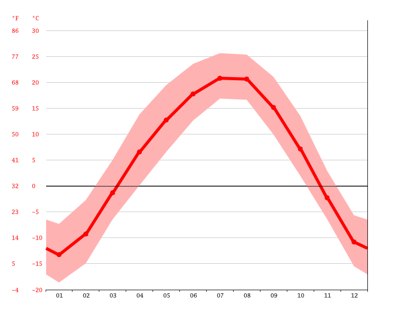 Temperature graph, Yanji