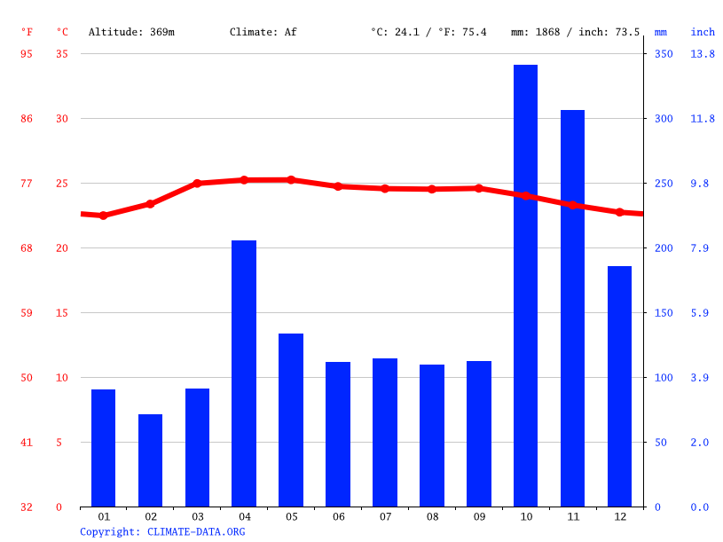Climate graph // Weather by Month, Matale