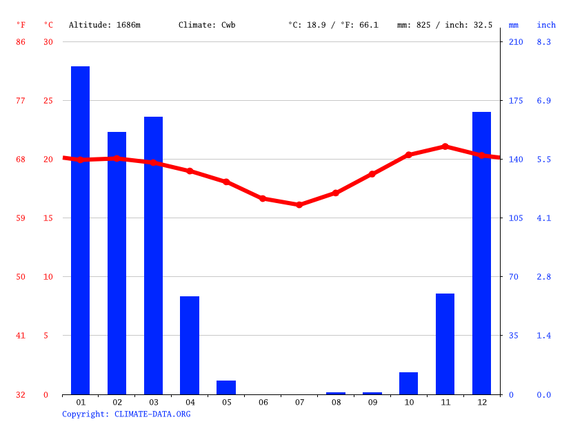Climograph // Weather by Month, Makambako