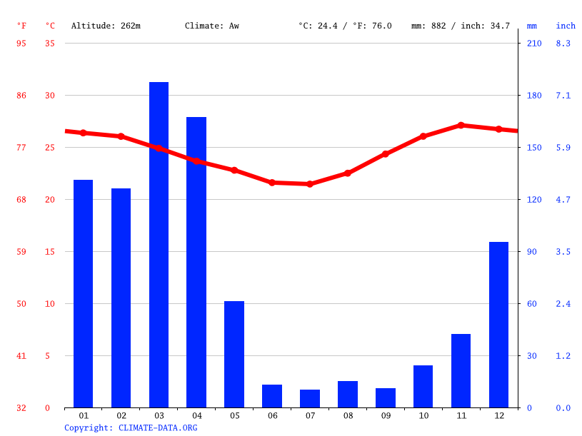 Climate graph // Weather by Month, Ifakara