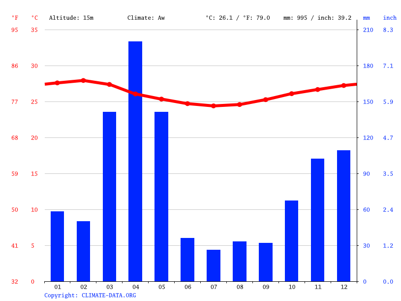 Climate graph // Weather by Month, Bagamoyo