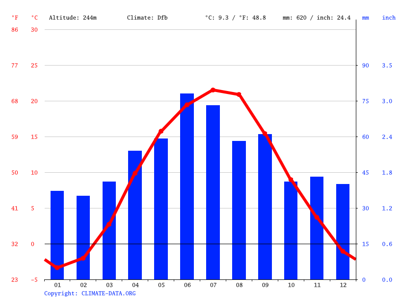 Climate graph // Weather by Month, Karbivske